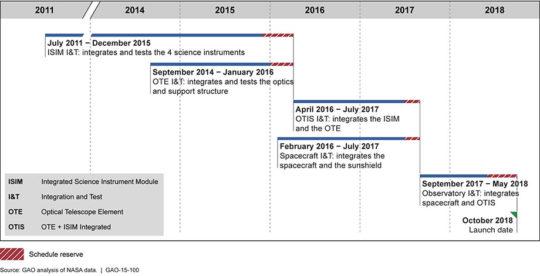 Timeline-Schedule