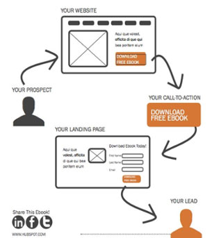 Lead-Generation-Flowchart