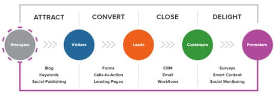 larger-inbound-methodology