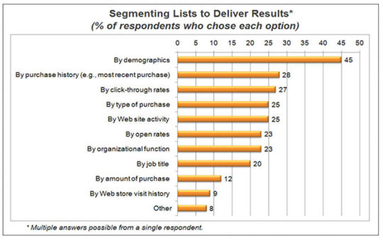 segmenting-lists-deliver-results