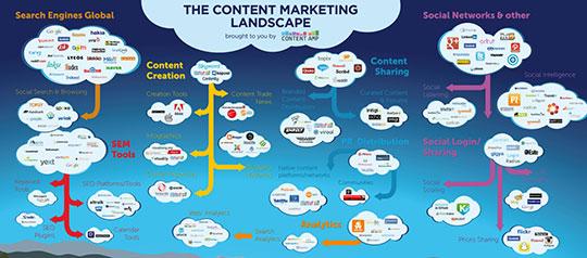 content-marketing-landscape