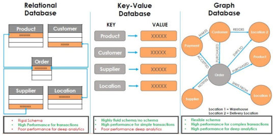 Graph databases vs key-value database vs relational database