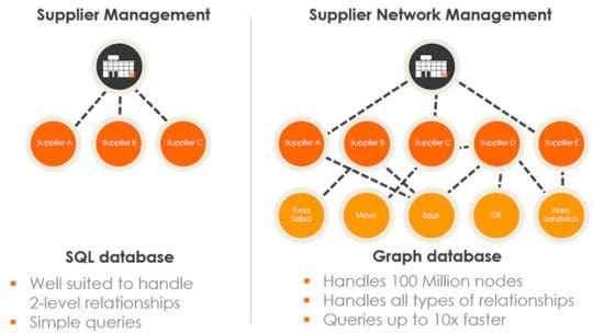 Supply Chain Management Solutions-Relational VS Graph database