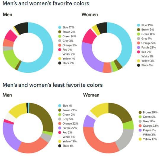 Color in Digital Marketing Data Visualization - men-women