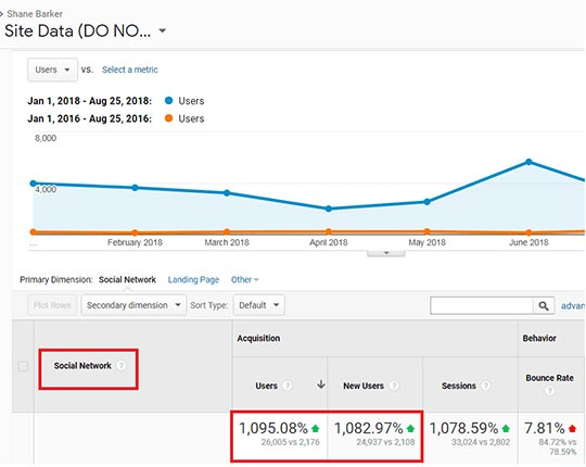 Google-Analytics-Site-Data