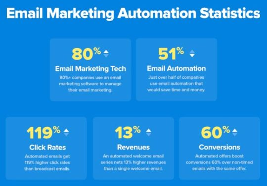 email-marketing-automation-statistics