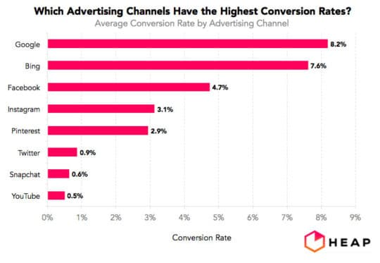average-conversion-rate-advertising-channel