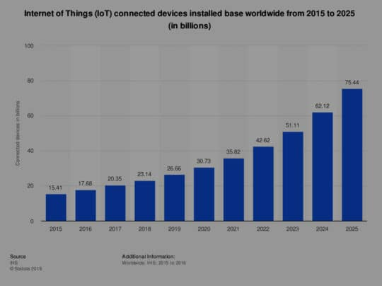 iot-connected-devices-worldwide-2015-2025