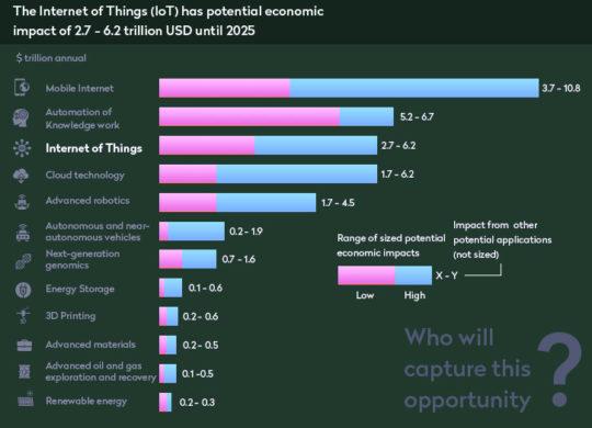 iot-economic-impact-2025