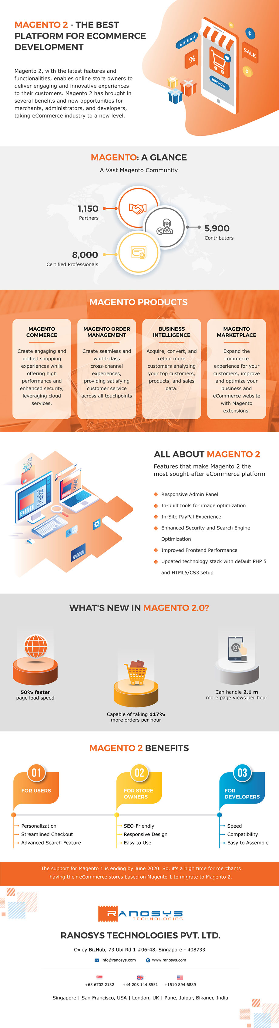 Magento 2 Migration: All you need to know (Infographic)