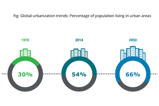 global-urbanization-trends