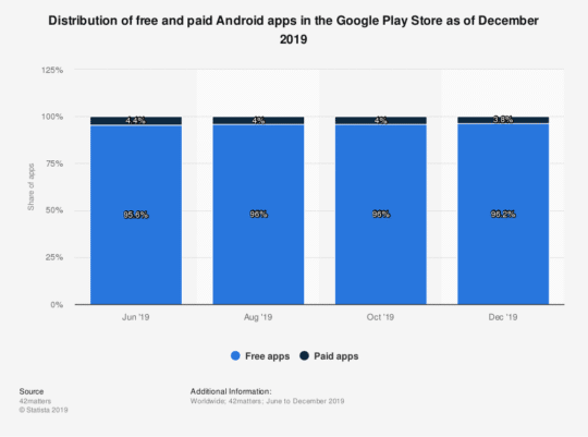 google-play-store-2019-free-vs-paid-app