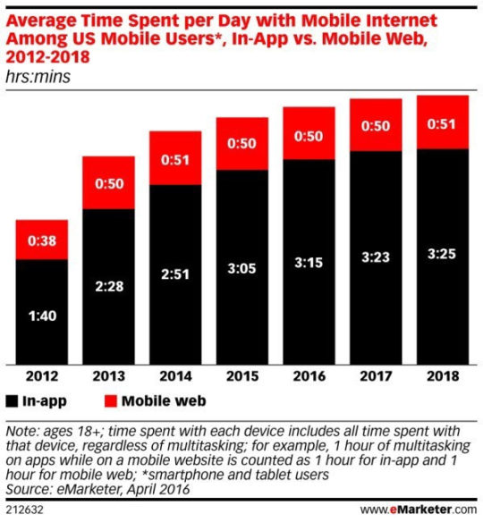 time-spent-mobile-web-vs-in-app