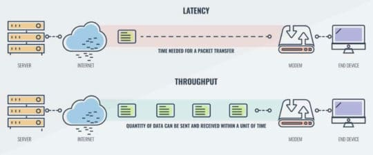article-25428-network-basics-bandwidth-latency-throughput-comparitech