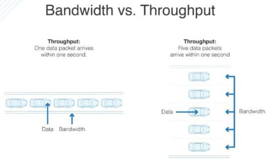 article-25428-network-basics-bandwidth-latency-throughput-dnsstuff