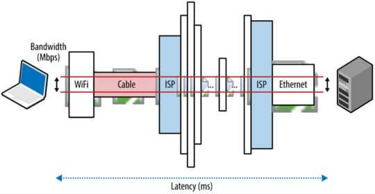 article-25428-network-basics-bandwidth-latency-throughput-hpbn