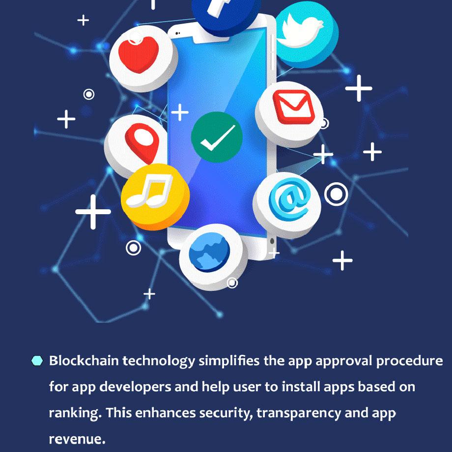 blockchain-mobile-application-market-infographic-4