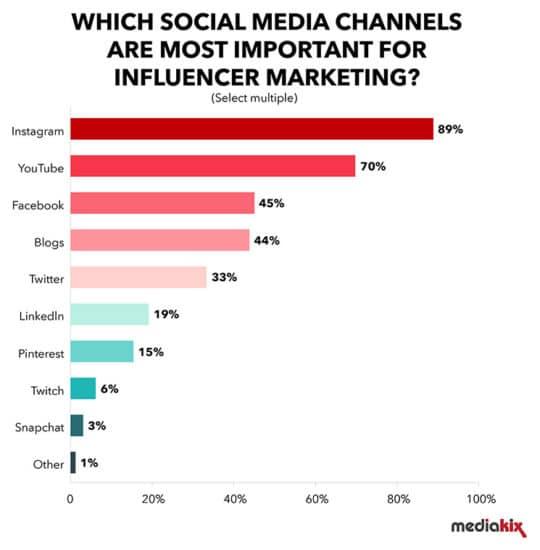 Most-Important-Social-Media-Channels-Influencer-Marketing-Mediakix