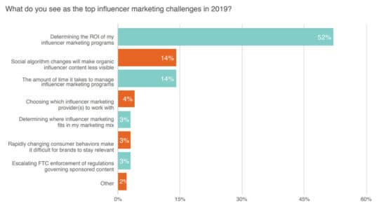 top-influencer-marketing-challenges-in-2019-Linqia