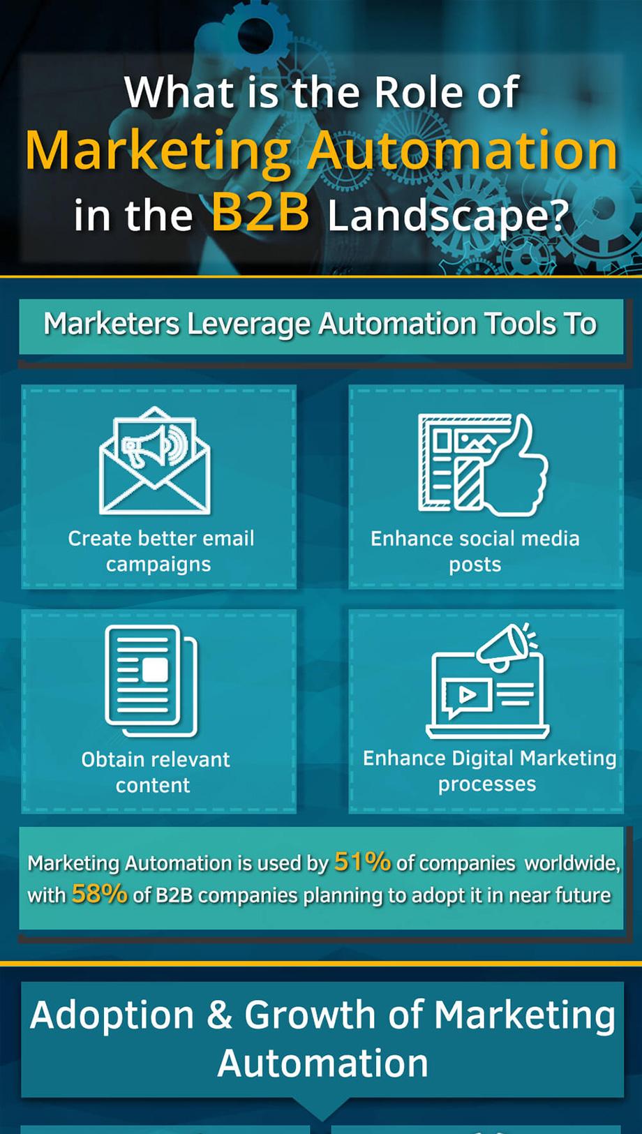 b2b-marketing-automation-role-infographic-1