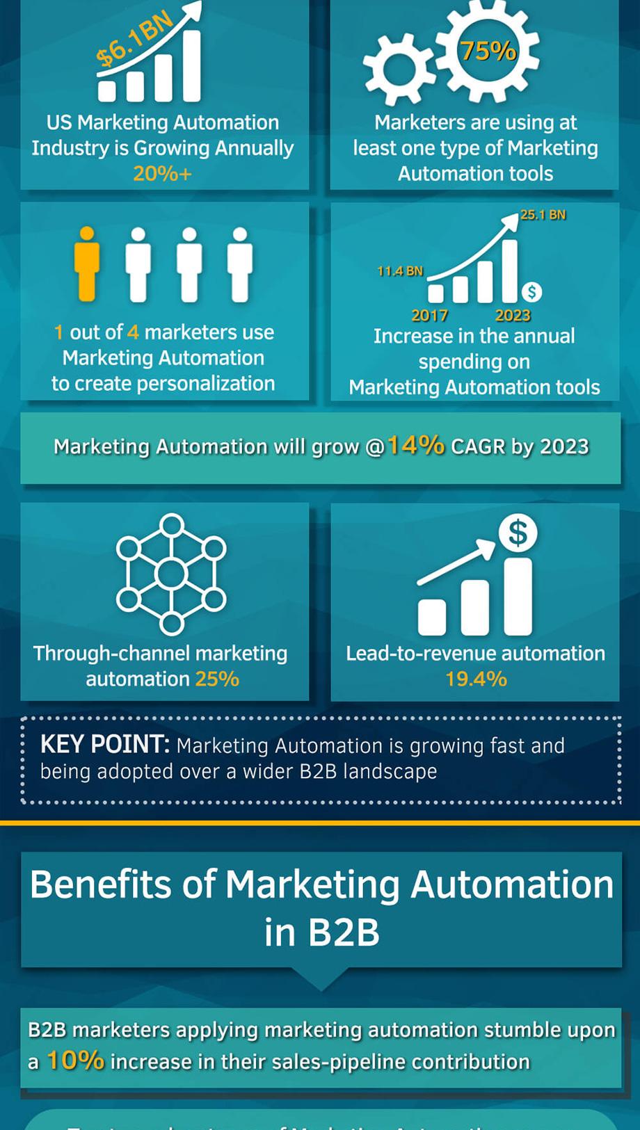 b2b-marketing-automation-role-infographic-2