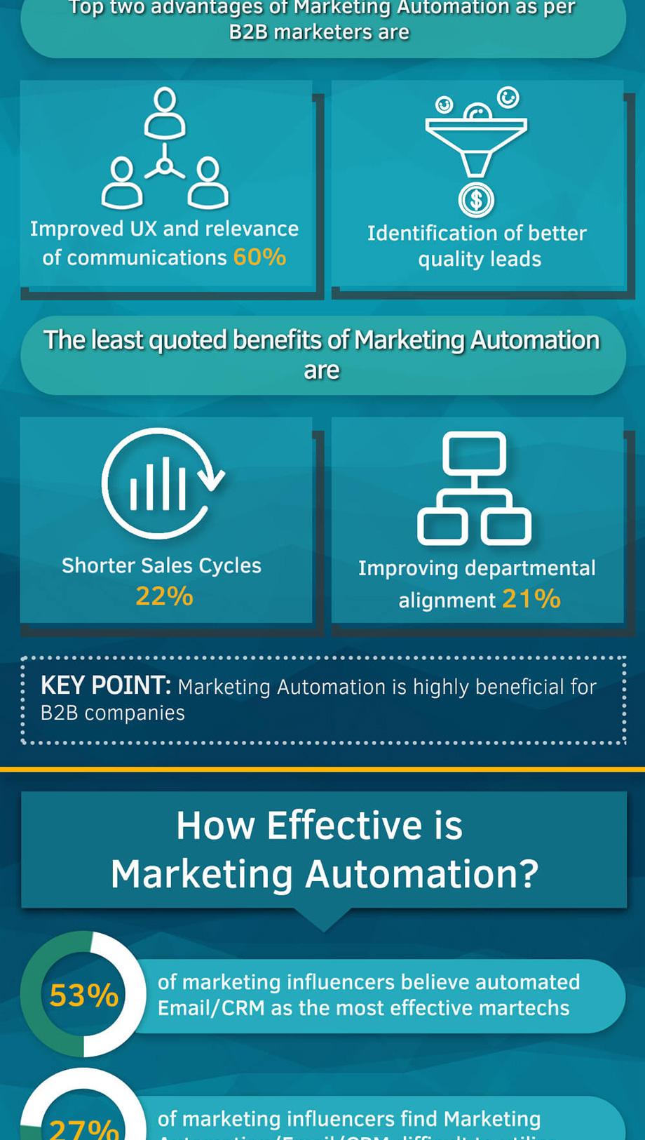 b2b-marketing-automation-role-infographic-3
