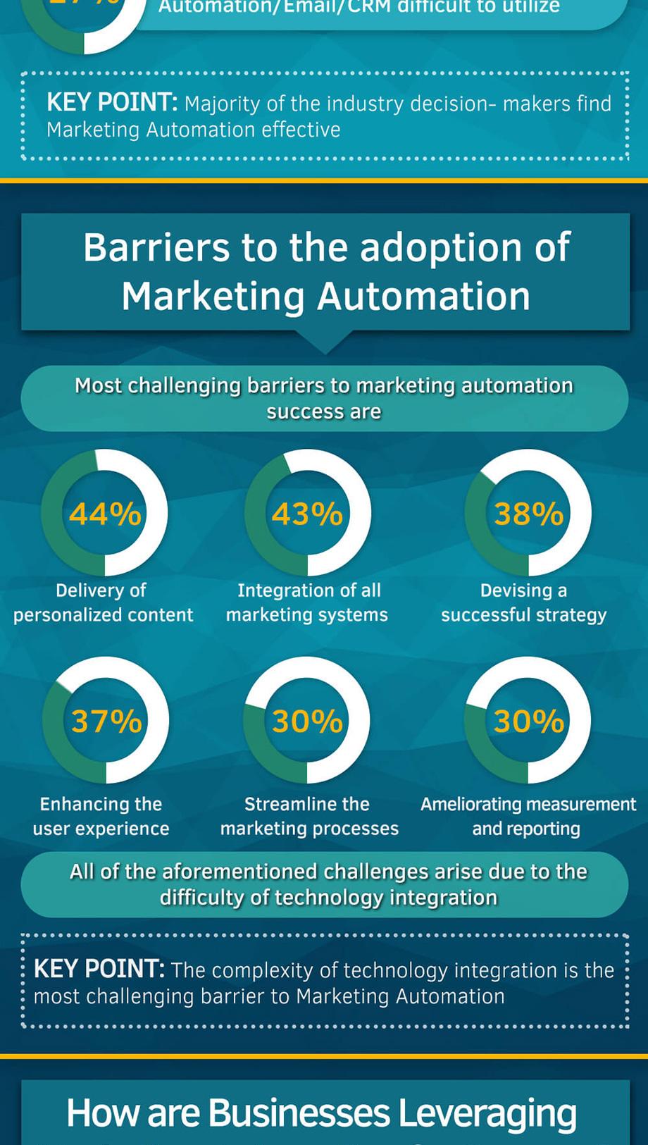 b2b-marketing-automation-role-infographic-4