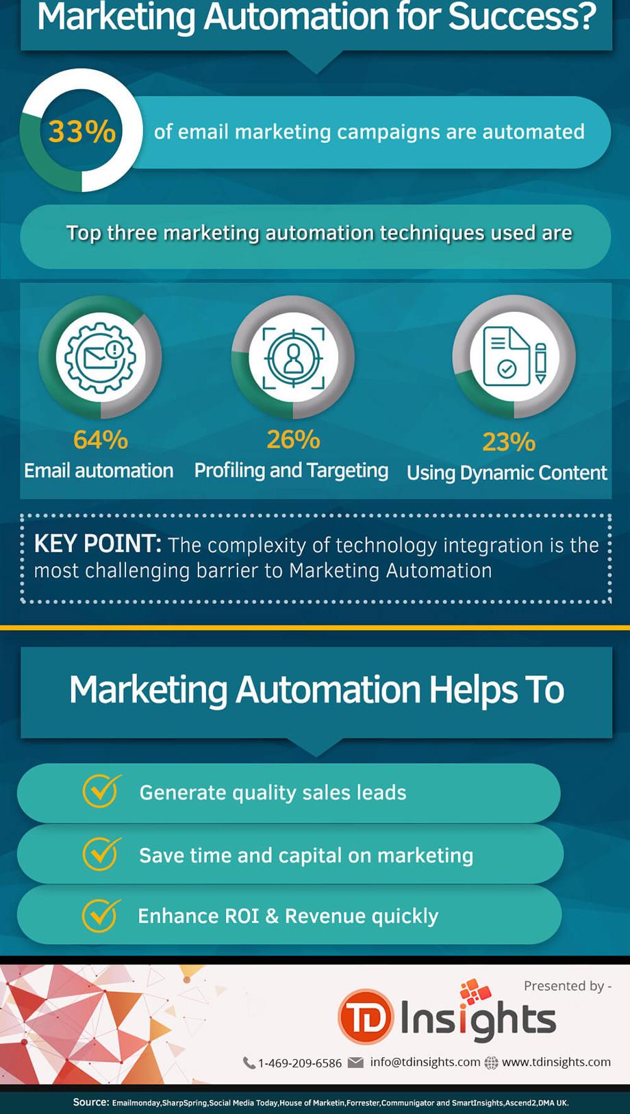 b2b-marketing-automation-role-infographic-5