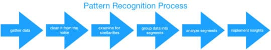pattern-recognition-process