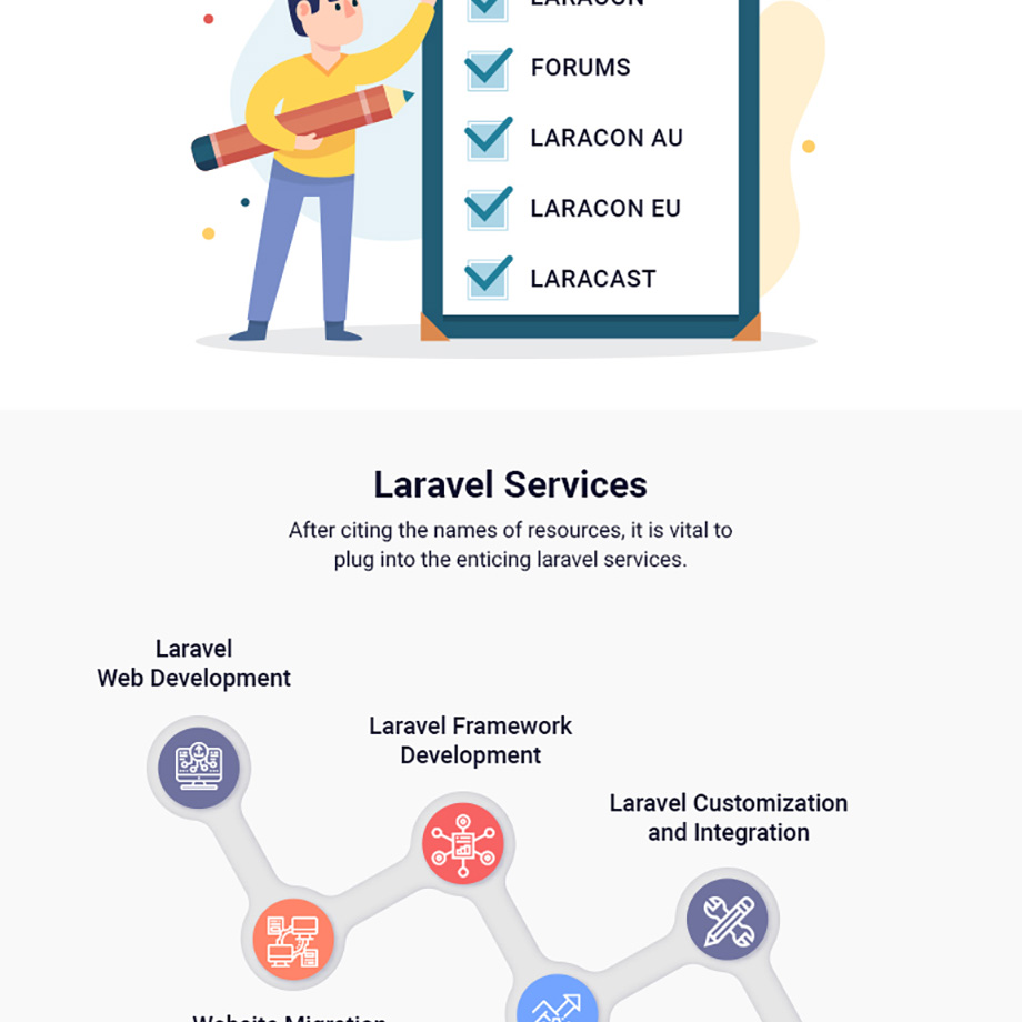 everything-about-laravel-infographic-4