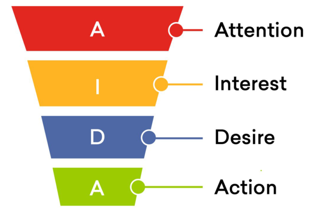 attention-interest-desire-action
