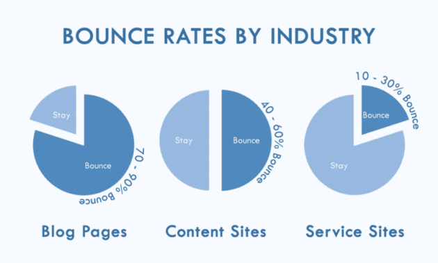 clx-bounce-rate-by-industry
