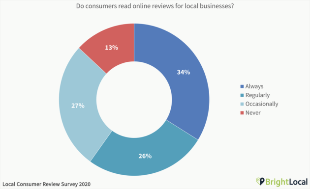 consumers-read-online-reviews-local-businesses