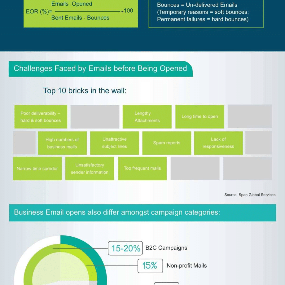 healthy-opens-wealthy-email-campaigns-infographic-2