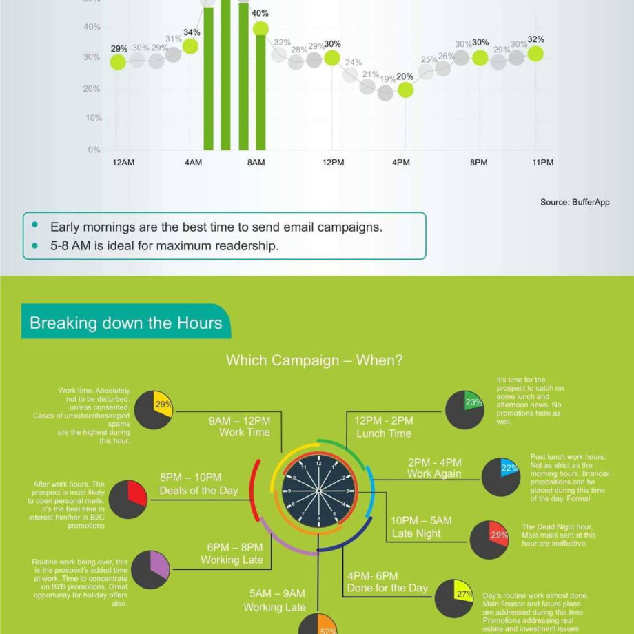 healthy-opens-wealthy-email-campaigns-infographic-4